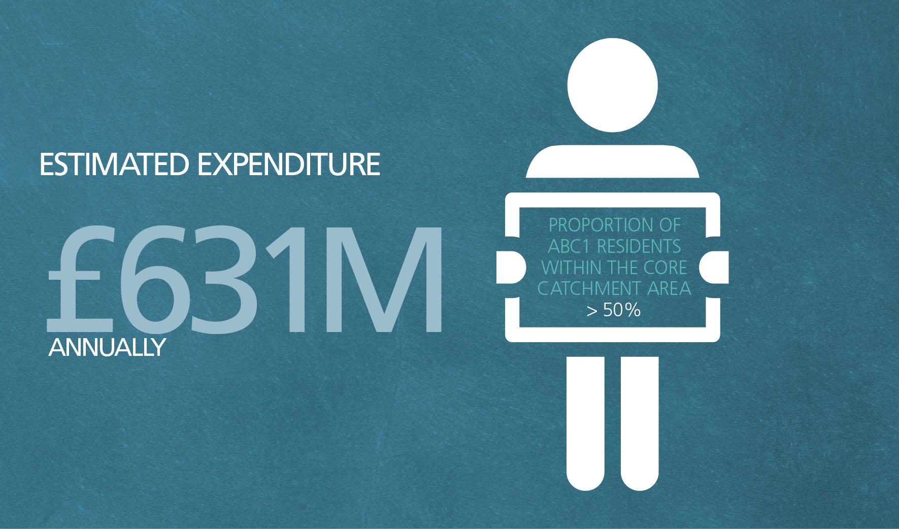 Retail-expenditure