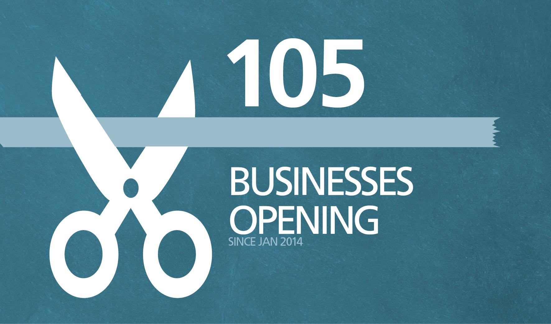 Retail-openings